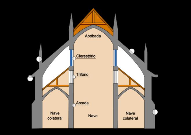 Elementos da arquitetura gótica