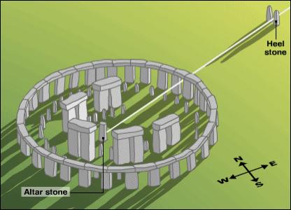 stonehenge como deve ter sido um dia