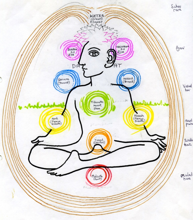 Tree of Life Chakras